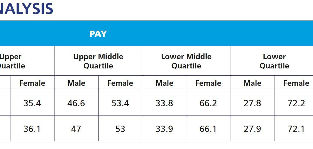 Mind……The Gender Pay Gap